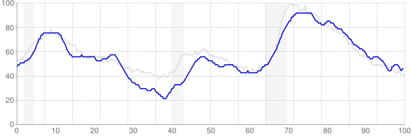 Connecticut monthly unemployment rate chart from 1990 to December 2017